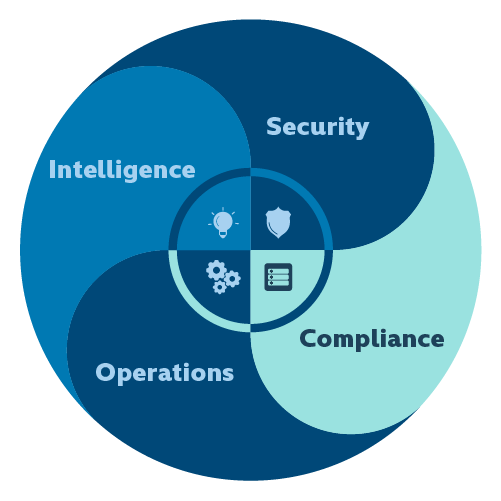 Security/Compliance/Intelligence/operations