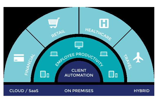 Client Automation